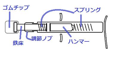 アクティベータ器 内部構造 バネの力でハンマーを押し出し、振動を伝える。強すぎる衝撃は先端のバネチップで吸収できる
