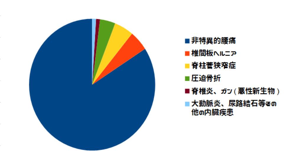 %e8%85%b0%e7%97%9b-%e5%8e%9f%e5%9b%a0-%e5%8a%a0%e5%8f%a4%e5%b7%9d